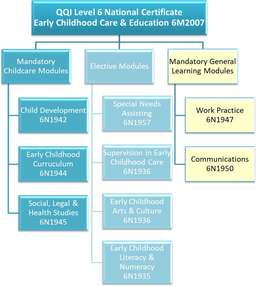Childcare QQI Level 6 Training